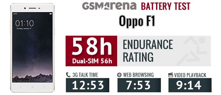 Đánh giá chi tiết OPPO F1: một sản phẩm tốt trong tầm giá.