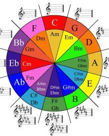 Hợp âm và cách sử dụng hợp âm chuẩn